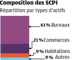 composition des SCPI